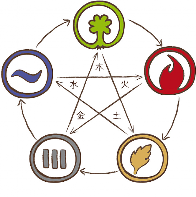 five-elements-in-chinese-medicine